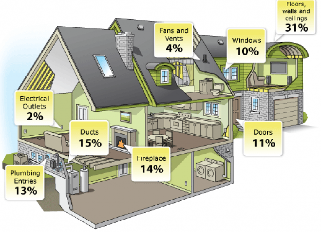 graphic showing where a house leaks warm or cool air