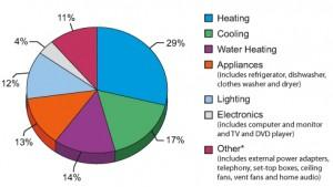 pie chart showing where energy is used in a home